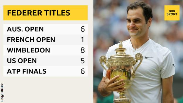 Graphic showing total number of title wins for Roger Federer