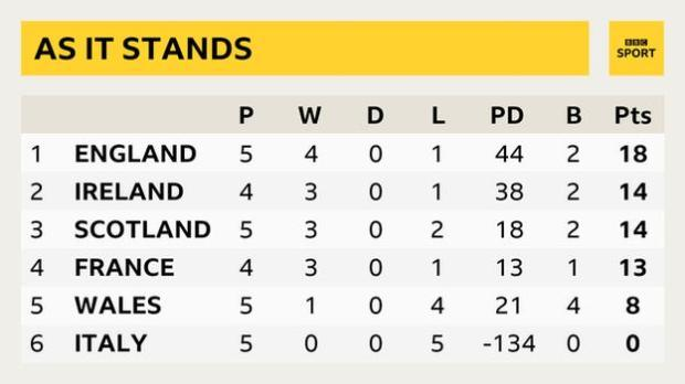 A Six Nations table showing England on 18 points, Ireland on 14, Scotland on 14, France on 13, Wales on 8, Italy on 0