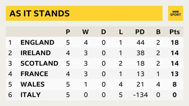 A Six Nations table