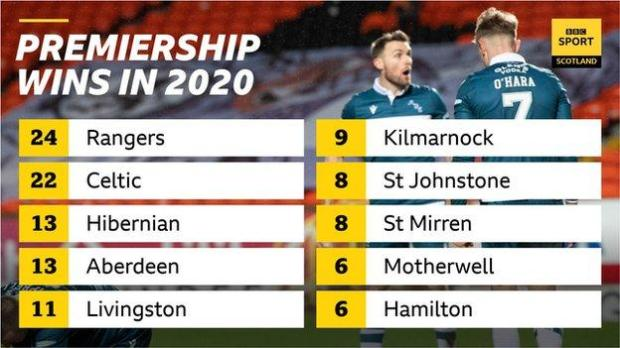 League wins in 2020 graphic