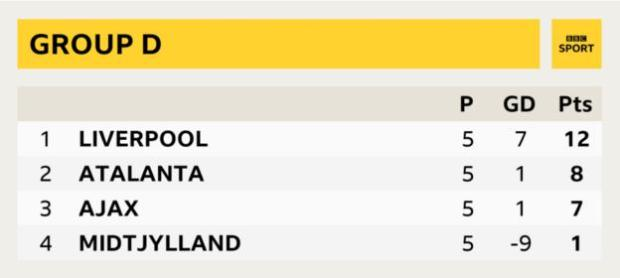 Liverpool are four points clear at the top of Group D with one game left