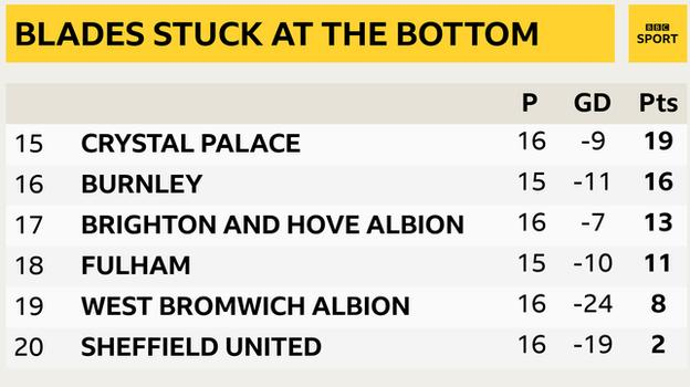 Snapshot of the bottom of the Premier League table: 15th Crystal Palace, 16th Burnley, 17th Brighton, 18th Fulham, 19th West Brom & 20th Sheffield United