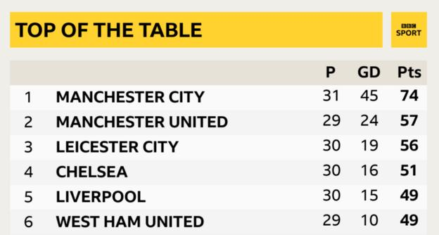 Manchester City need 11 points from seven games to seal the Premier League title