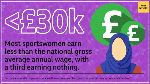 sport Most elite British sportswomen earn less than £30,000 from their sport