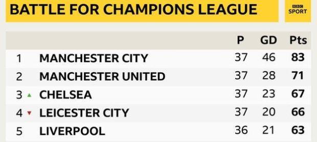 Top four of Premier League