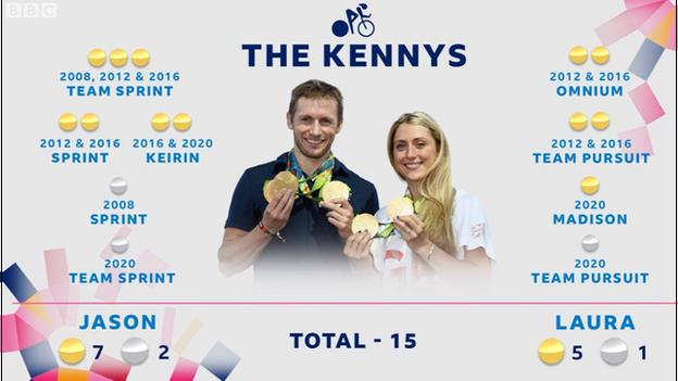 Between them, Jason (nine) and Laura Kenny (six) have won 15 Olympic medals