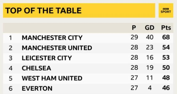 Manchester City are 14 points clear at the top of the Premier League