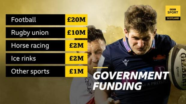 Breakdown of Scottish government funding and picture of rugby players
