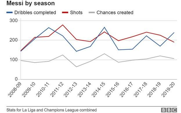sport Messi's dribbles, shots and chances created by season