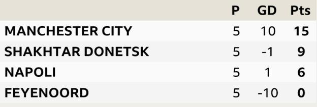Champions League Group F. Manchester City, Shakhtar Donetsk, Napoli, Feyenoord