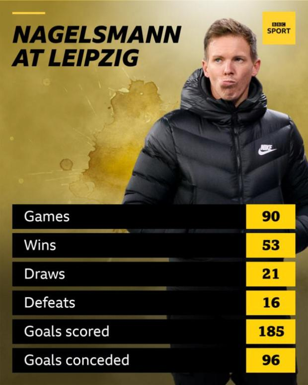 A graphic showing Julian Nagelsmann's record at RB Leipzig