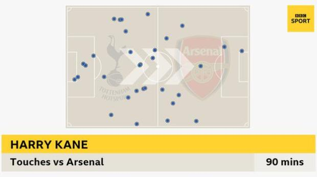 Graphic showing Harry Kane's touches in Tottenham's win over Arsenal on 6 December