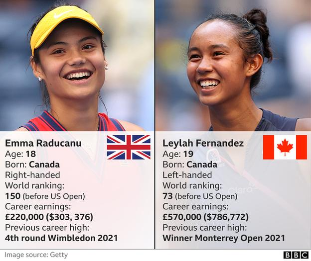 Emma Raducanu v Leylah Fernandez ranking and earnings