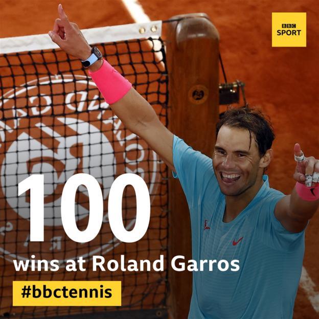 Rafael Nadal has won 100 matches at Roland Garros