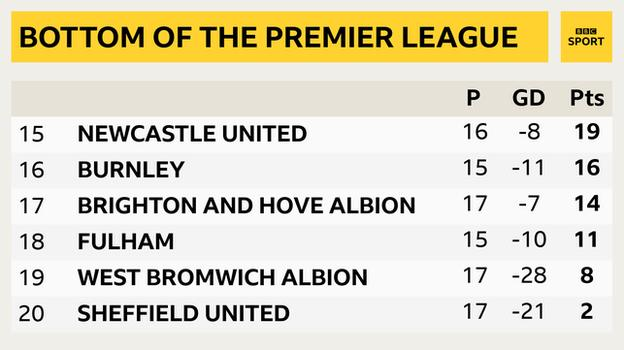 Snapshot of the bottom of the Premier League: 15th Newcastle, 16th Burnley, 17th Brighton, 18th Fulham, 19th West Brom & 20th Sheff Utd