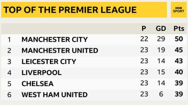 Snapshot of the top of the Premier League: 1st Man City, 2nd Man Utd, 3rd Leicester, 4th Liverpool, 5th Chelsea and 6th West Ham