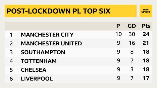 Post-lockdown Premier League top six: 1st Man City, 24 points (10 matches, all others nine games); 2nd Man Utd, 21pts; 3rd Southampton, 18pts; 4th Tottenham, 18pts; 5th Chelsea, 18 pts; 6th Liverpool, 17pts