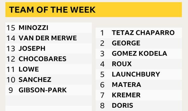 A graphic saying team of the week with 15-9: Minozzi, Van der Merwe, Joseph, Chocobares, Lowe, Sanchez, Gibson-Park and 1-8: Tetaz Chaparro, George, Gomex Kodela. Roux, Launchbury, Matera, Kremer, Doris