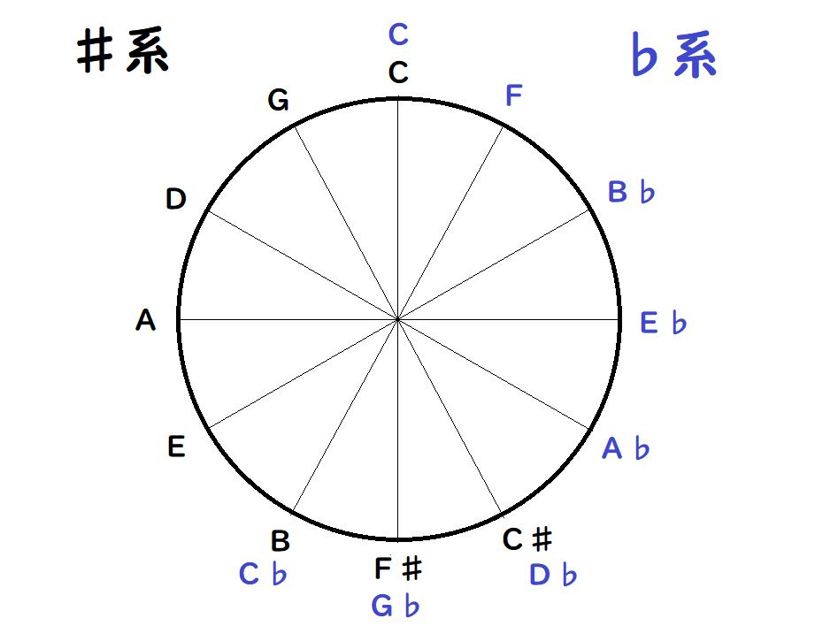 超便利】見つめるだけで音楽理論が良く分かる。4度圏表の使い方と覚え ...