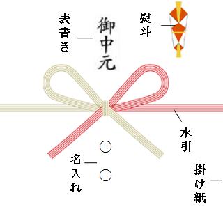 紅白の水引と熨斗の画像