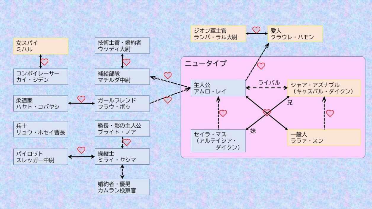 ガンダム恋愛関係図