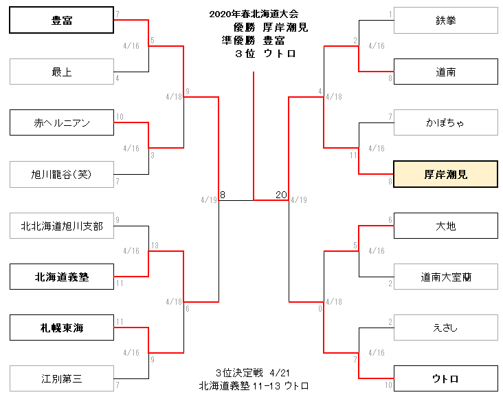 2020春北海道