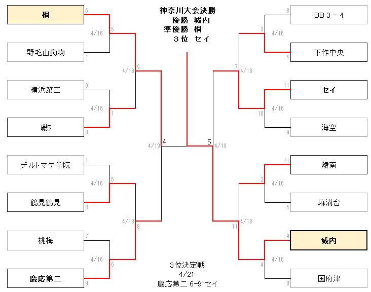 2020春神奈川