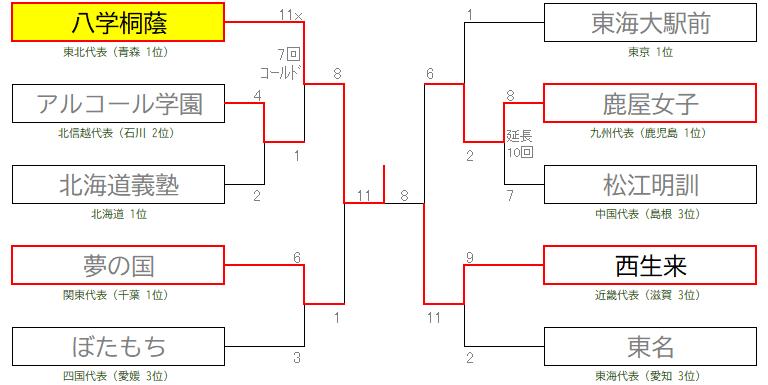 明治神宮20トーナメント表