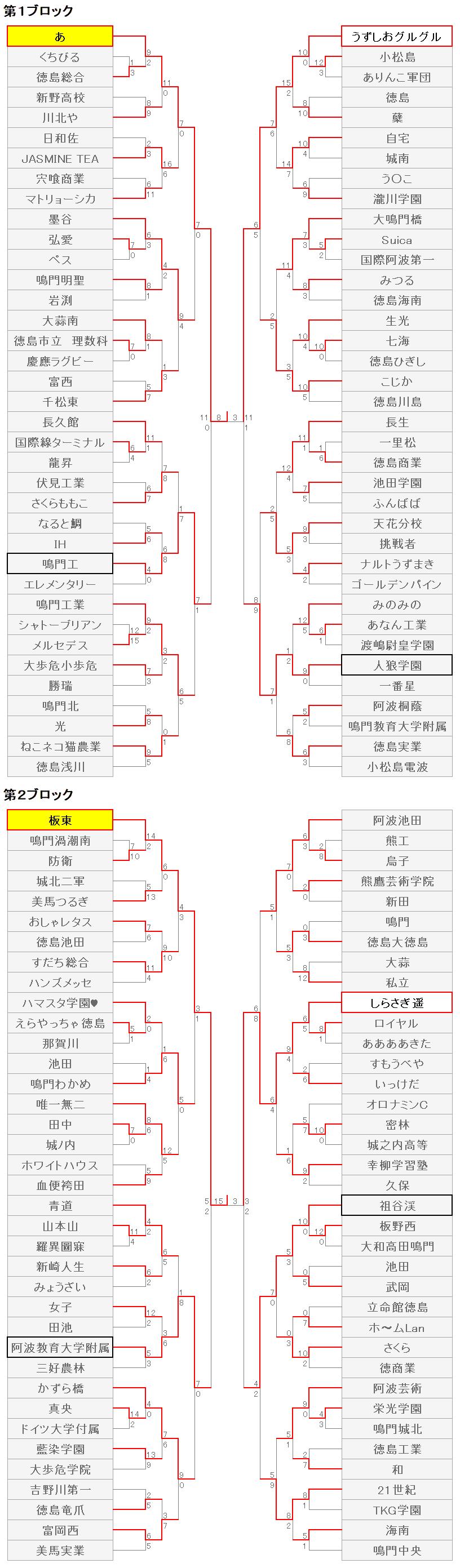 211徳島7