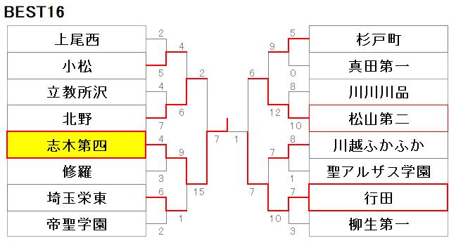 211埼玉