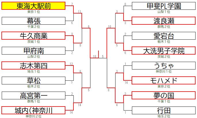 2111関東地区A