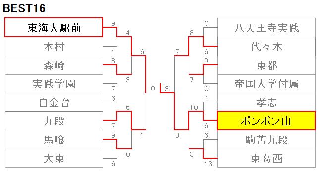 212東東京716