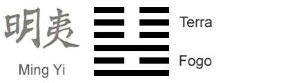 https://i0.wp.com/iching.com.br/wp-content/uploads/2011/01/significado-hexagrama-i-ching-36-obscurecimento-da-luz.jpg