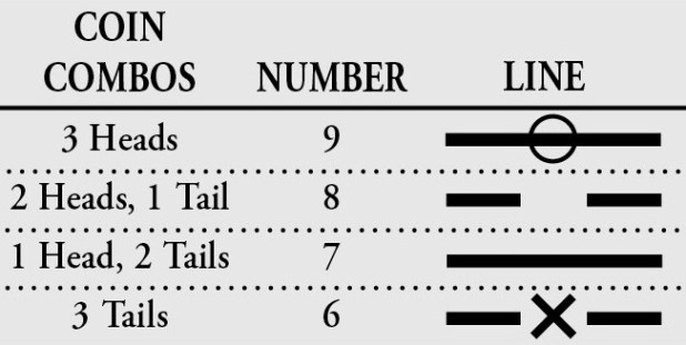 i-Ching-table1
