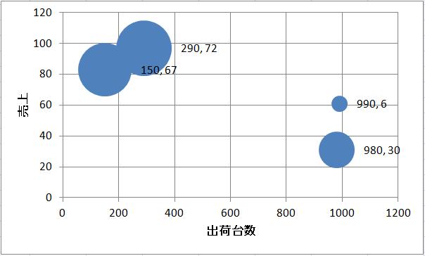 バブルチャート 作り方