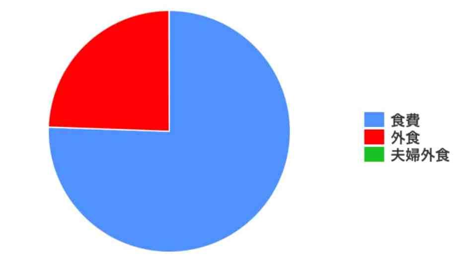 年収1000万円夫婦の家計簿5月、食費の割合
