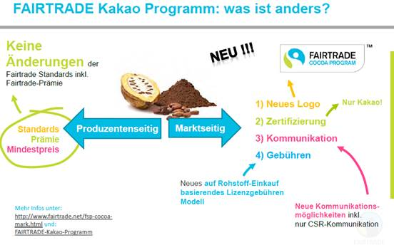 FAIRTRADE Kakao-Programm_Grafik