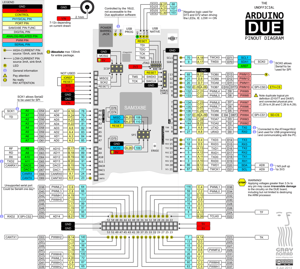 medium resolution of arduino boards pin mapping icircuit vga cable wiring diagram 9 pin projector vga cable wiring diagram
