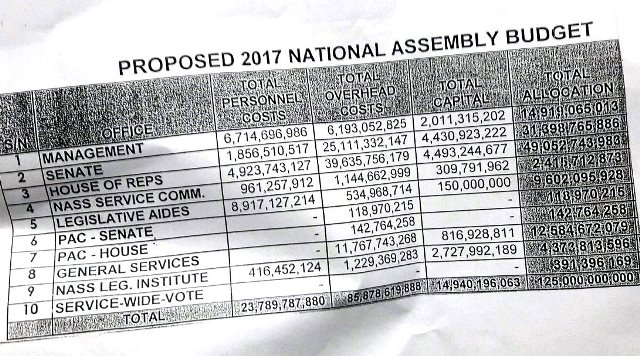 A copy of the summarised details of the National Assembly budget as released by the Senate via its twitter handle.