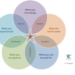 Purpose Venn Diagram 2001 S10 Radio Wiring Storytelling On The Missing Link Icity Magazine