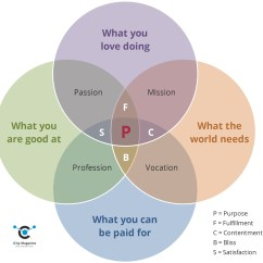 Purpose Venn Diagram Fm Wireless Microphone Circuit Storytelling Vanuit Hoe Ga Je Te Werk Icity