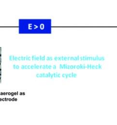 tuning and enhancement of the mizoroki heck reaction using polarized pd nanocomposite carbon aerogels [ 1920 x 1080 Pixel ]