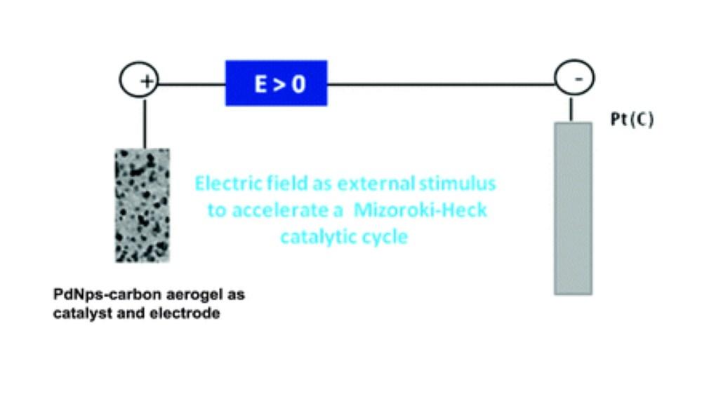 medium resolution of tuning and enhancement of the mizoroki heck reaction using polarized pd nanocomposite carbon aerogels