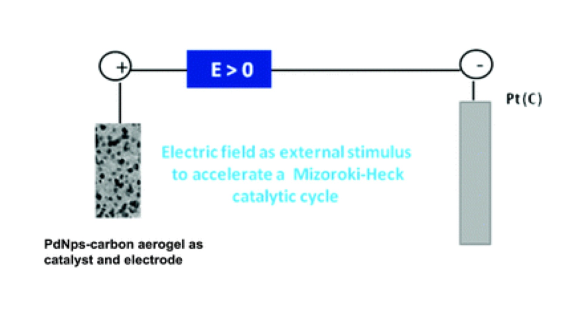 hight resolution of tuning and enhancement of the mizoroki heck reaction using polarized pd nanocomposite carbon aerogels