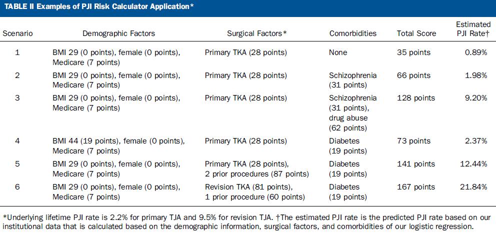 pji-risk-calculator.png