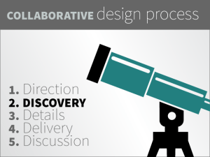 The second step in the collaborative design process is the process of creative design discovery.