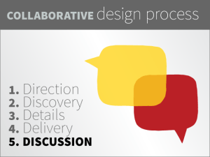 The fifth and final step in the collaborative design process is a discussion about where the project and our teamwork succeeded and where we could all improve.