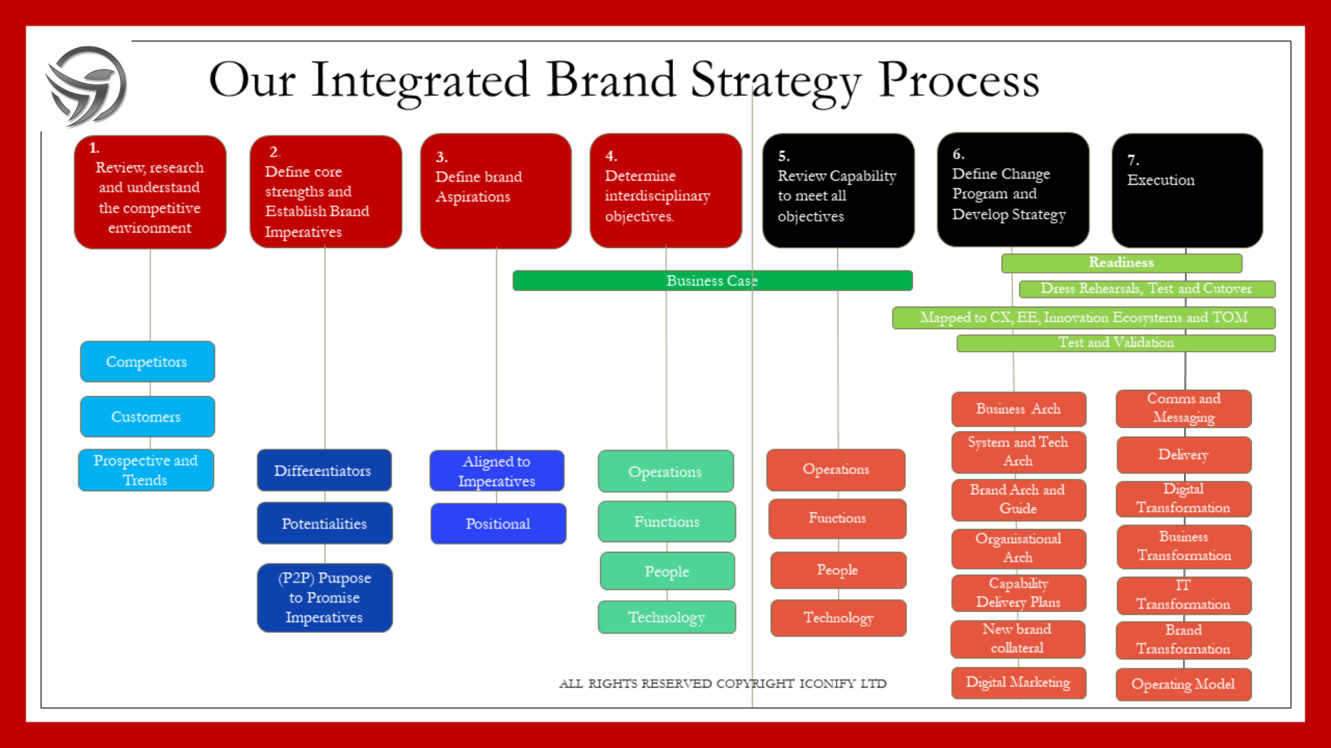 The Ultimate Brand Strategy - the number one best brand strategy for decision makers is an Integrated Brand Strategy Process