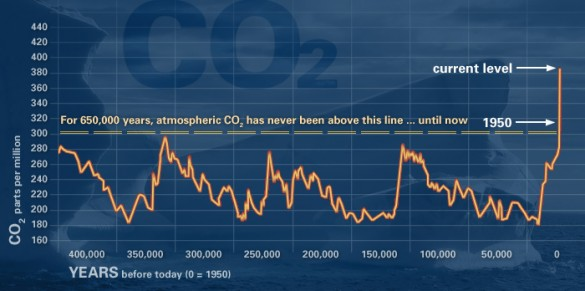 This graph, based on the comparison of atmospheric samples contained in ice cores and more recent direct measurements, provides evidence that atmospheric CO2 has increased since the Industrial Revolution. (Source: NOAA)