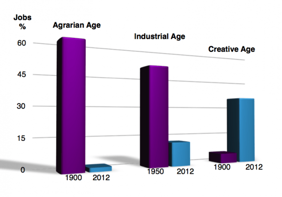 jobs-agrarian_industrial_creative